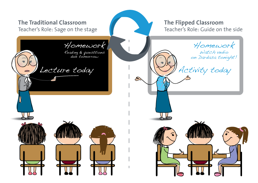 flip the classroom Share lectures with video before class, and dedicate class time to activity and discussion at first, the flipped classroom sounds fairly straightforward looking closer, however, it soon becomes clear that from this basic premise springs many unique and interesting forms.